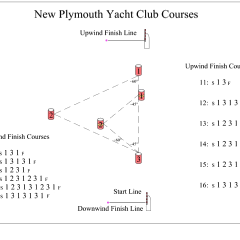 New Plymouth Yacht Club Courses